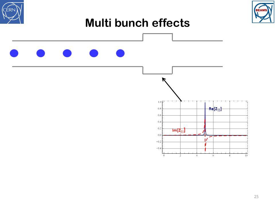 Multi bunch effects 25 Re[Z    ] Im[Z    ]