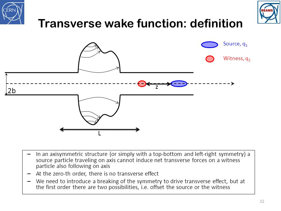 Transverse wake function: definition 32 2b z Source, q 1 Witness, q 2 L – In an axisymmetric structure (or simply with a top-bottom and left-right sym