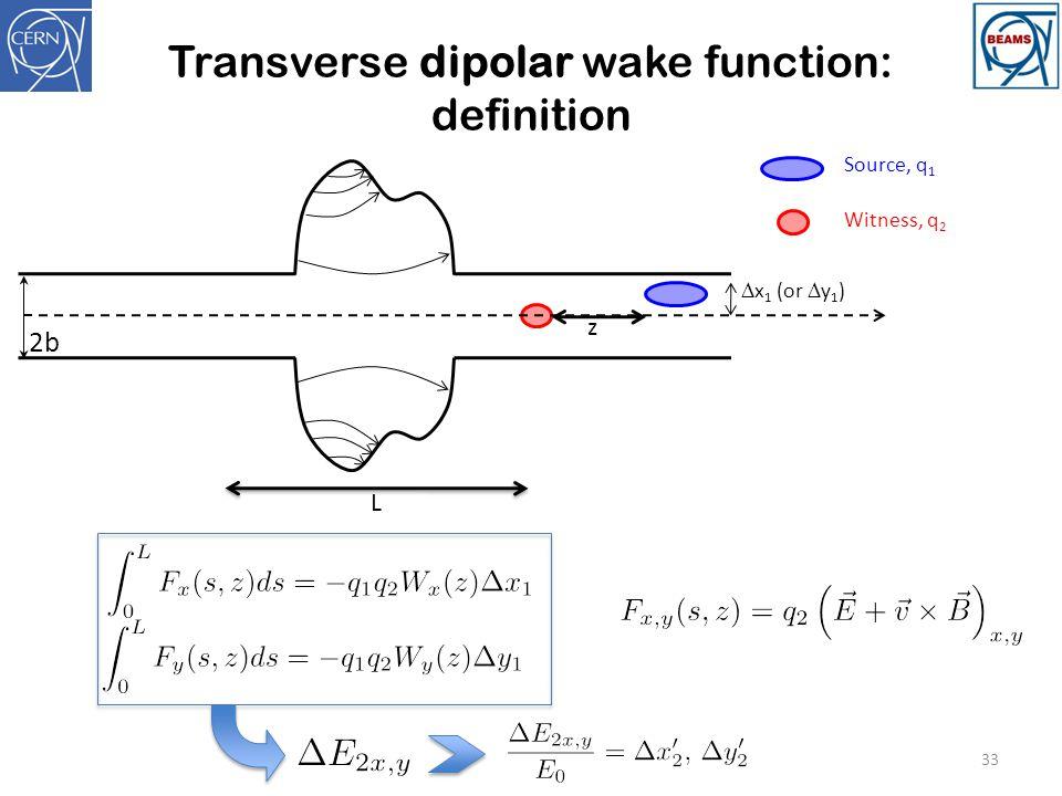 Transverse dipolar wake function: definition 33 2b z Source, q 1 Witness, q 2 L  x 1 (or  y 1 )