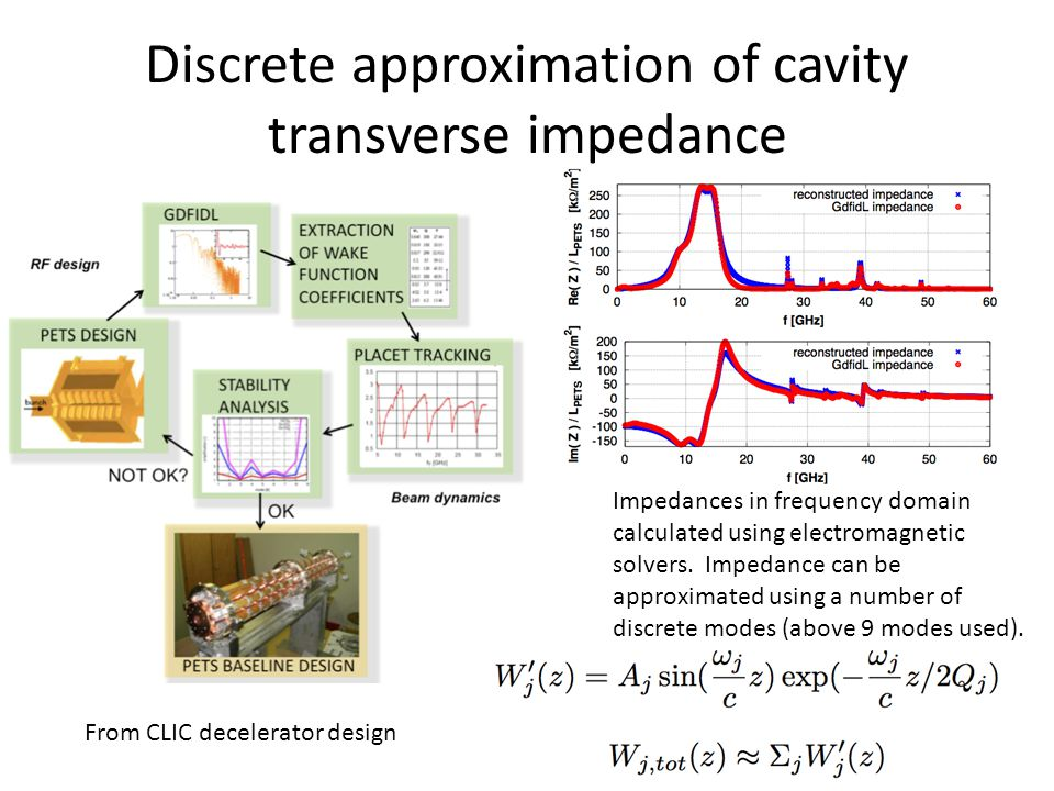 Discrete approximation of cavity transverse impedance Impedances in frequency domain calculated using electromagnetic solvers. Impedance can be approx