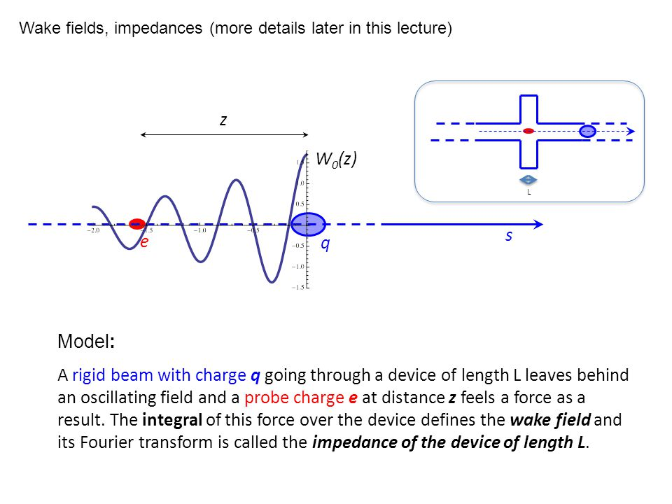 W 0 (z) Model: A rigid beam with charge q going through a device of length L leaves behind an oscillating field and a probe charge e at distance z fee
