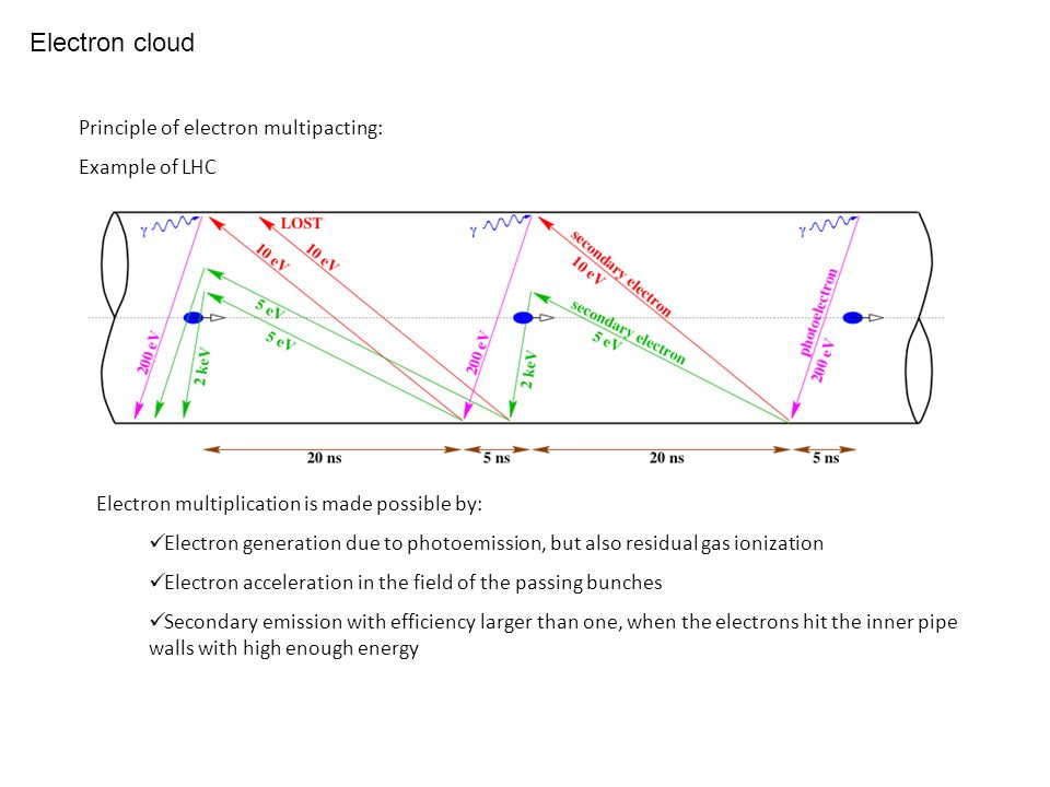 Principle of electron multipacting: Example of LHC Electron cloud Electron multiplication is made possible by: Electron generation due to photoemissio