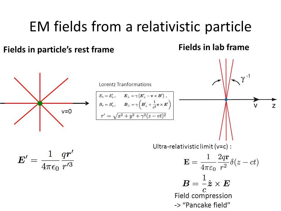 EM fields from a relativistic particle v=0 Fields in particle's rest frame Fields in lab frame Ultra-relativistic limit (v=c) : Lorentz Tranformations