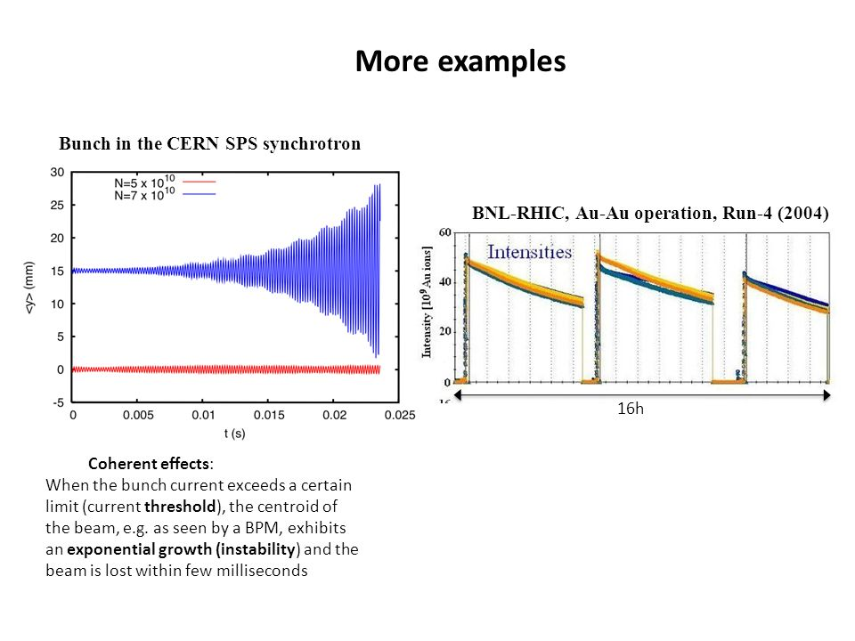 More examples Coherent effects: When the bunch current exceeds a certain limit (current threshold), the centroid of the beam, e.g. as seen by a BPM, e
