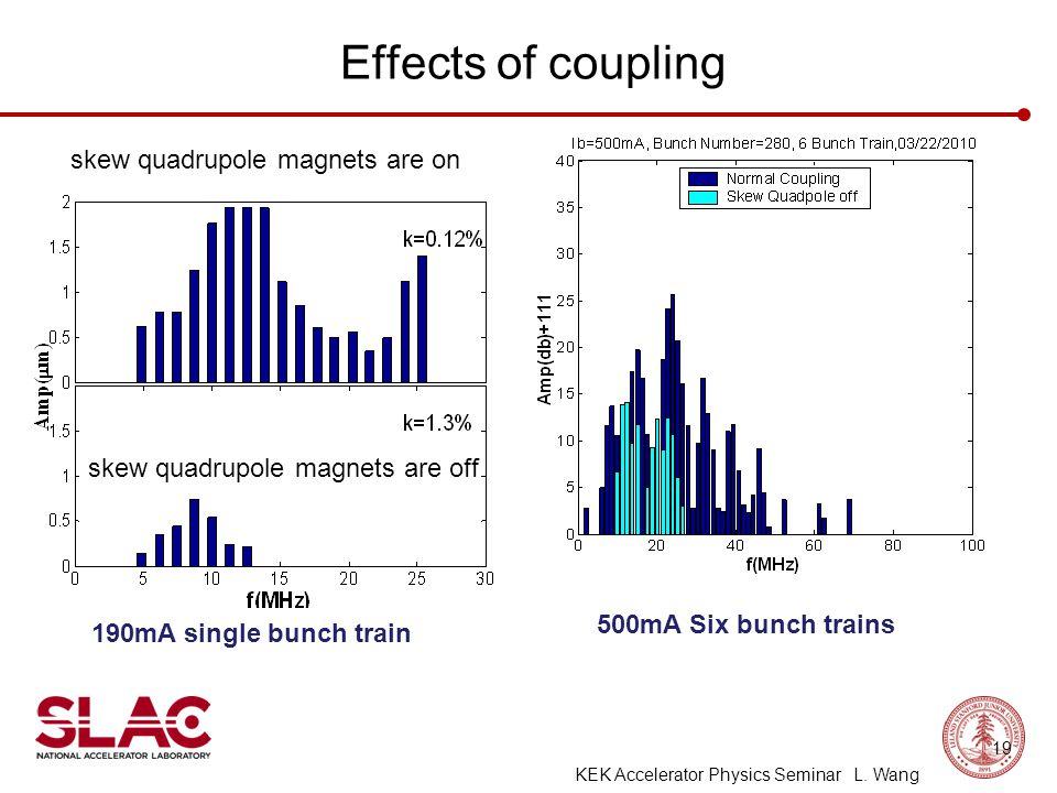 Effects of coupling skew quadrupole magnets are on skew quadrupole magnets are off 190mA single bunch train 500mA Six bunch trains 19 KEK Accelerator