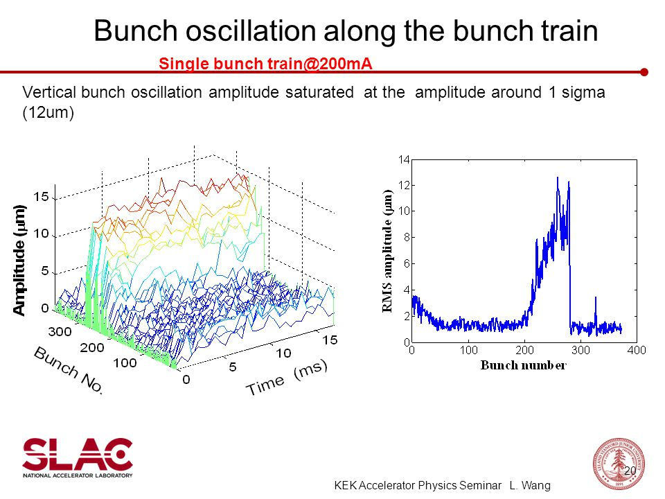 Bunch oscillation along the bunch train Single bunch train@200mA Vertical bunch oscillation amplitude saturated at the amplitude around 1 sigma (12um) 20 KEK Accelerator Physics Seminar L.