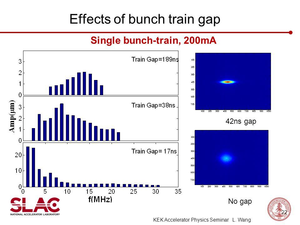 Effects of bunch train gap Single bunch-train, 200mA 42ns gap No gap 22 KEK Accelerator Physics Seminar L. Wang