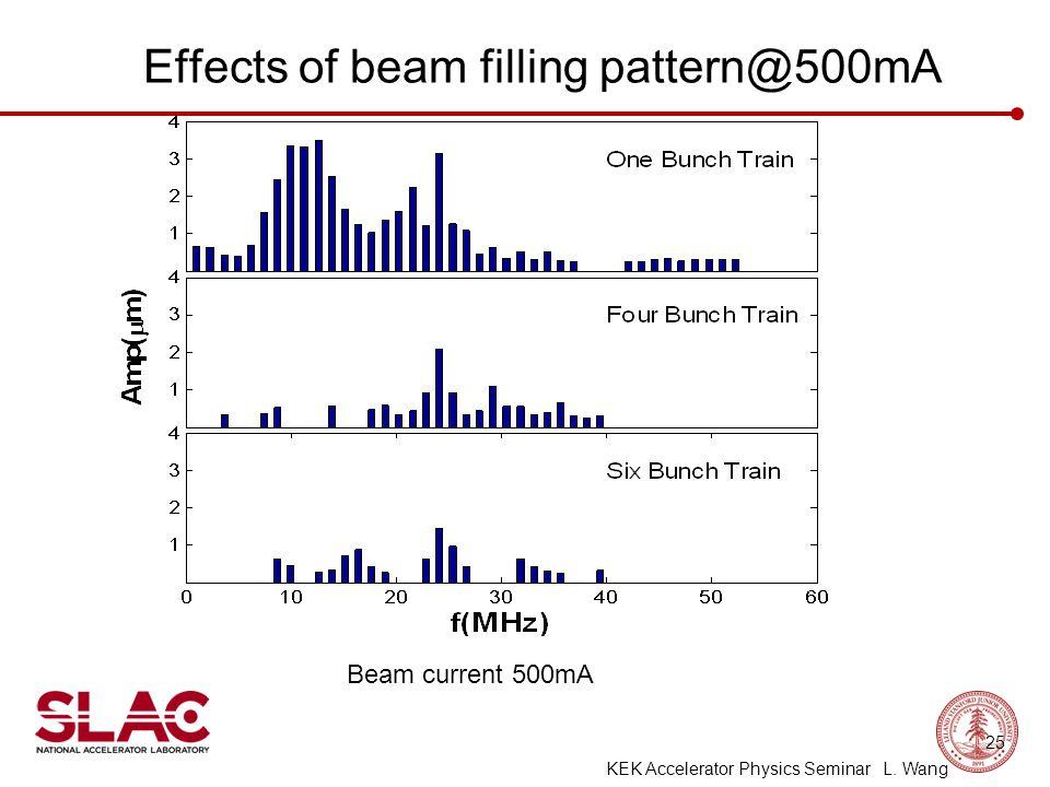 Effects of beam filling pattern@500mA Beam current 500mA 25 KEK Accelerator Physics Seminar L. Wang