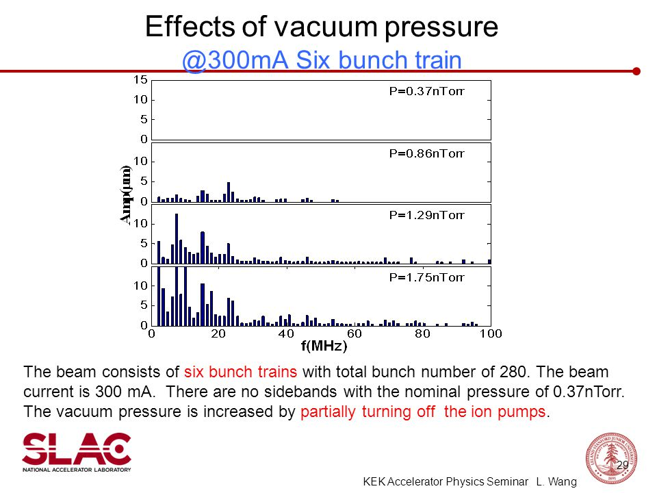 Effects of vacuum pressure @300mA Six bunch train The beam consists of six bunch trains with total bunch number of 280.
