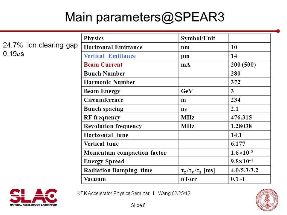 Main parameters@SPEAR3 Slide 6 KEK Accelerator Physics Seminar L. Wang 02/25/12 PhysicsSymbol/Unit Horizontal Emittancenm10 Vertical Emittancepm14 Bea