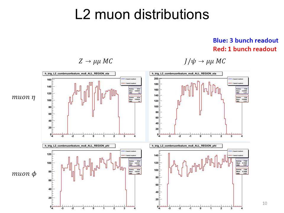 L2 muon distributions 10 Blue: 3 bunch readout Red: 1 bunch readout