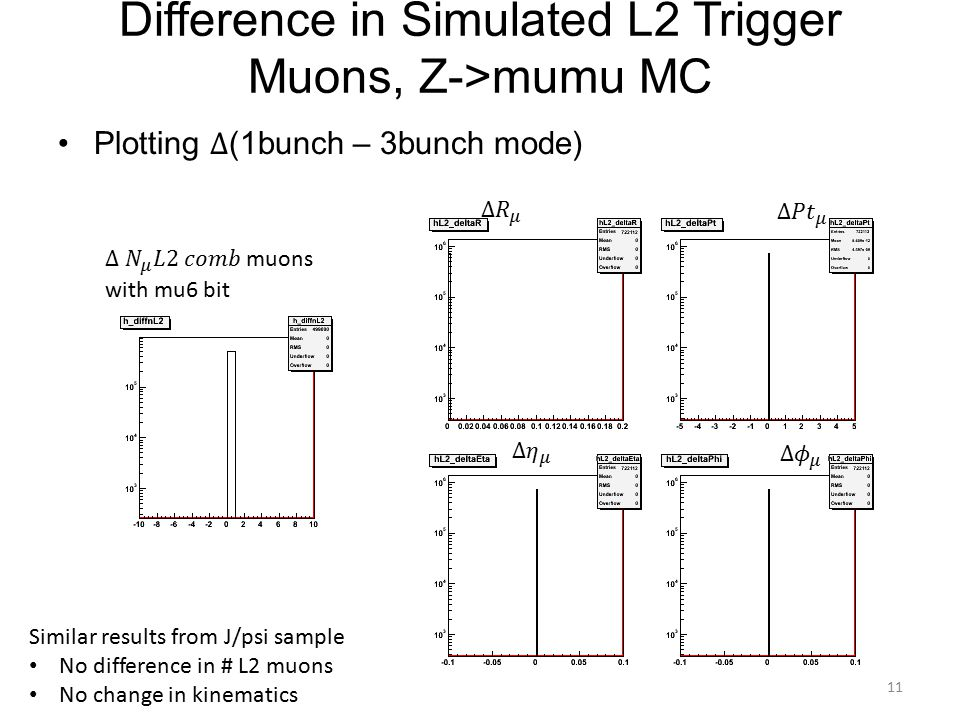 Difference in Simulated L2 Trigger Muons, Z->mumu MC Similar results from J/psi sample No difference in # L2 muons No change in kinematics 11