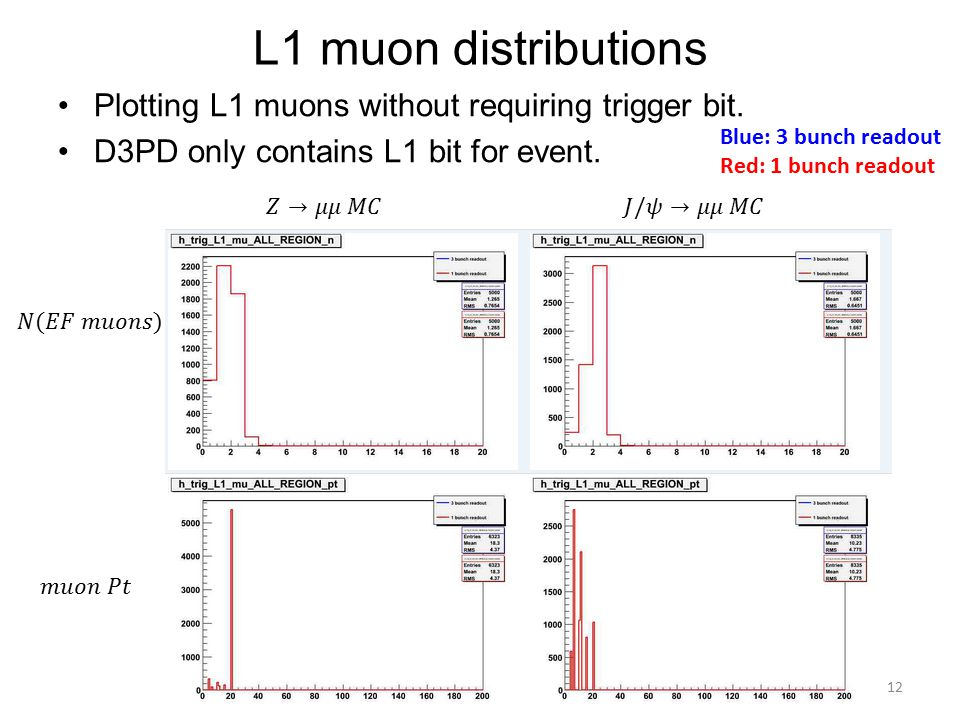 L1 muon distributions Plotting L1 muons without requiring trigger bit.