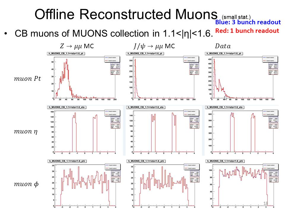 Offline Reconstructed Muons (small stat.) CB muons of MUONS collection in 1.1<|η|<1.6.