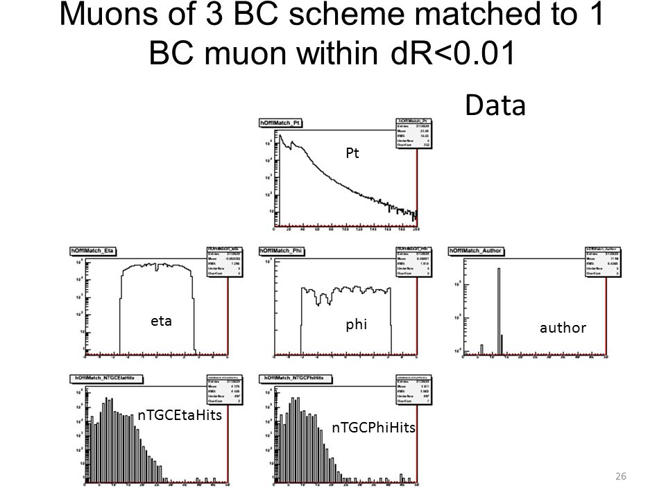 Muons of 3 BC scheme matched to 1 BC muon within dR<0.01 Pt eta phi author nTGCEtaHits nTGCPhiHits Data 26