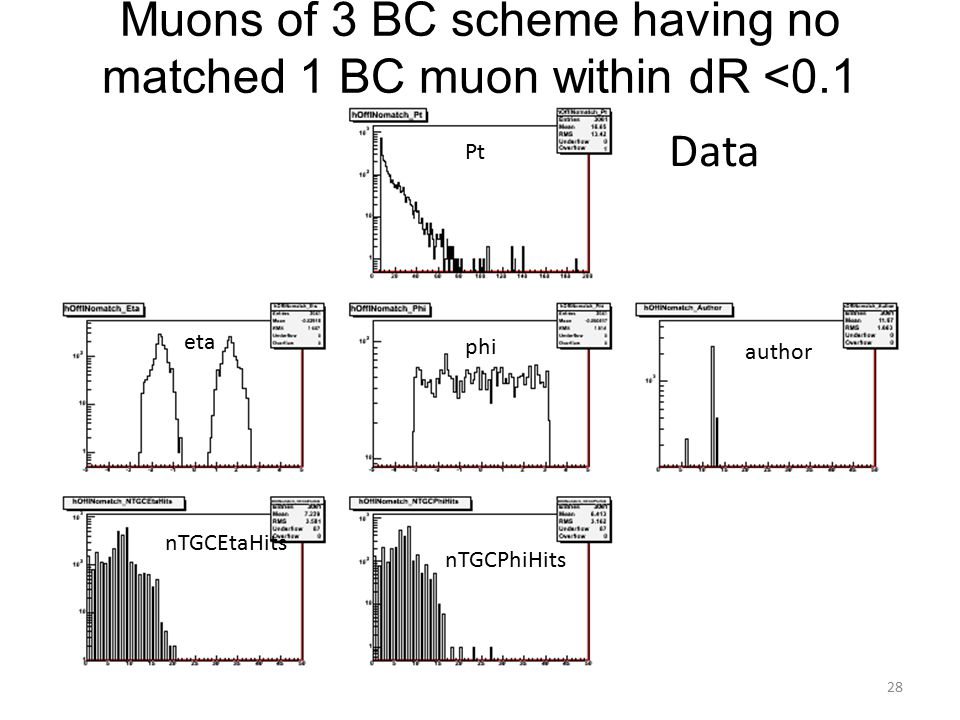 Muons of 3 BC scheme having no matched 1 BC muon within dR <0.1 Pt eta phi author nTGCEtaHits nTGCPhiHits Data 28