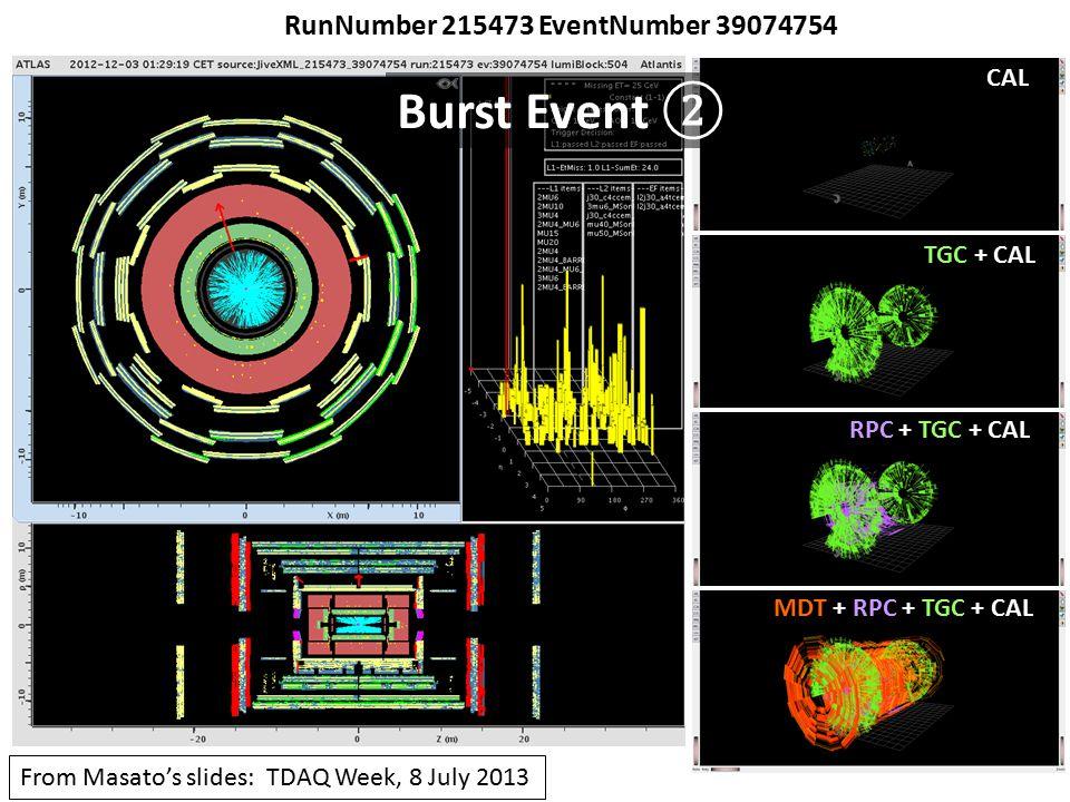 Muon Yields (Data) #MUONS found in 3512939 Muon stream data events.