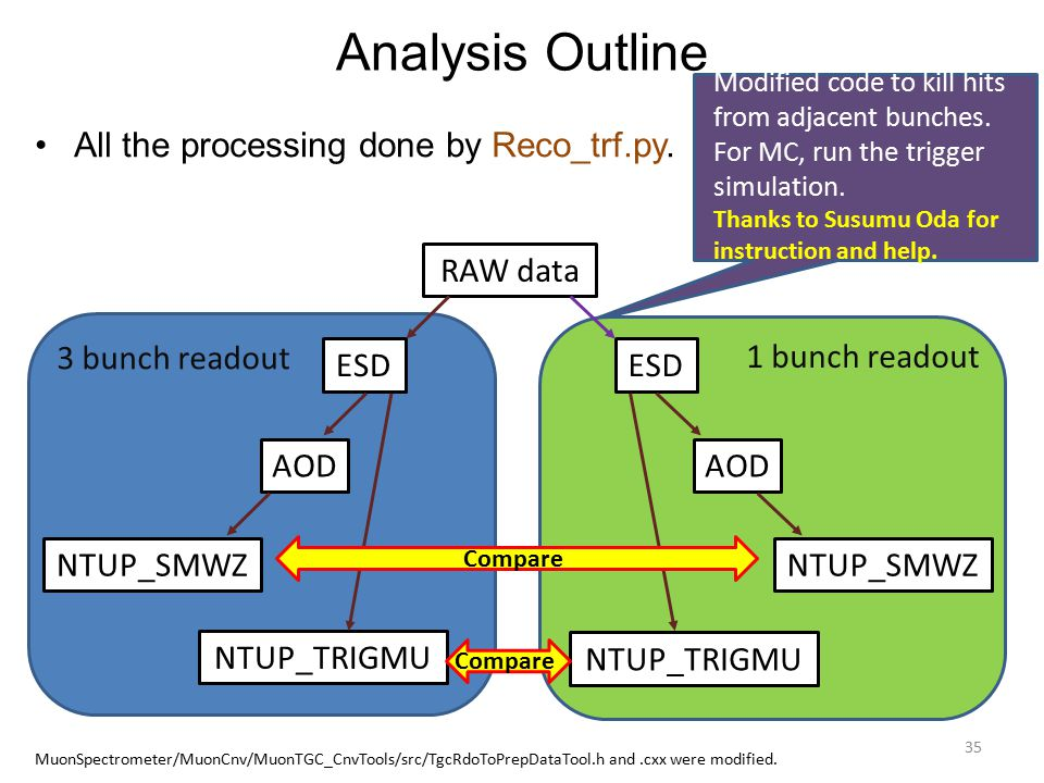 Analysis Outline All the processing done by Reco_trf.py.