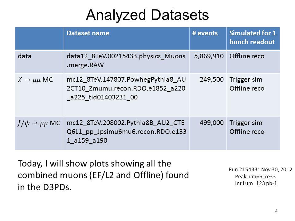 Muon Yields (Z->mumu MC) Analyzed 249500 MC events.