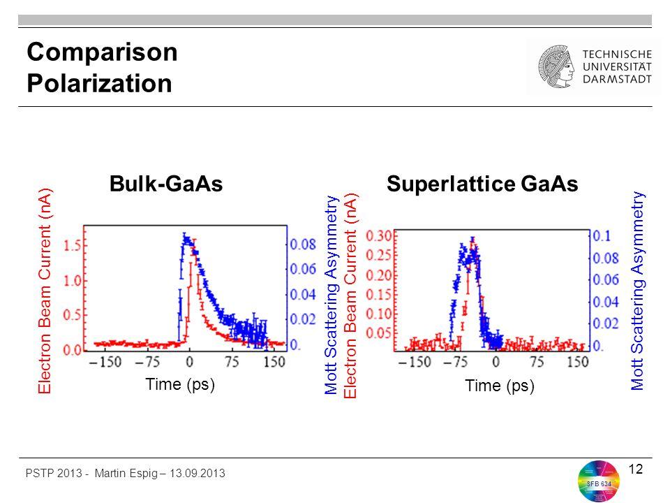 SFB 634 Comparison Polarization 12 Bulk-GaAsSuperlattice GaAs Time (ps) Electron Beam Current (nA) Mott Scattering Asymmetry PSTP 2013 - Martin Espig
