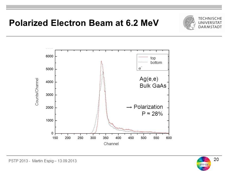 SFB 634 Polarized Electron Beam at 6.2 MeV 20 Ag(e,e) Bulk GaAs top bottom → Polarization P ≈ 28% Channel Counts/Channel PSTP 2013 - Martin Espig – 13