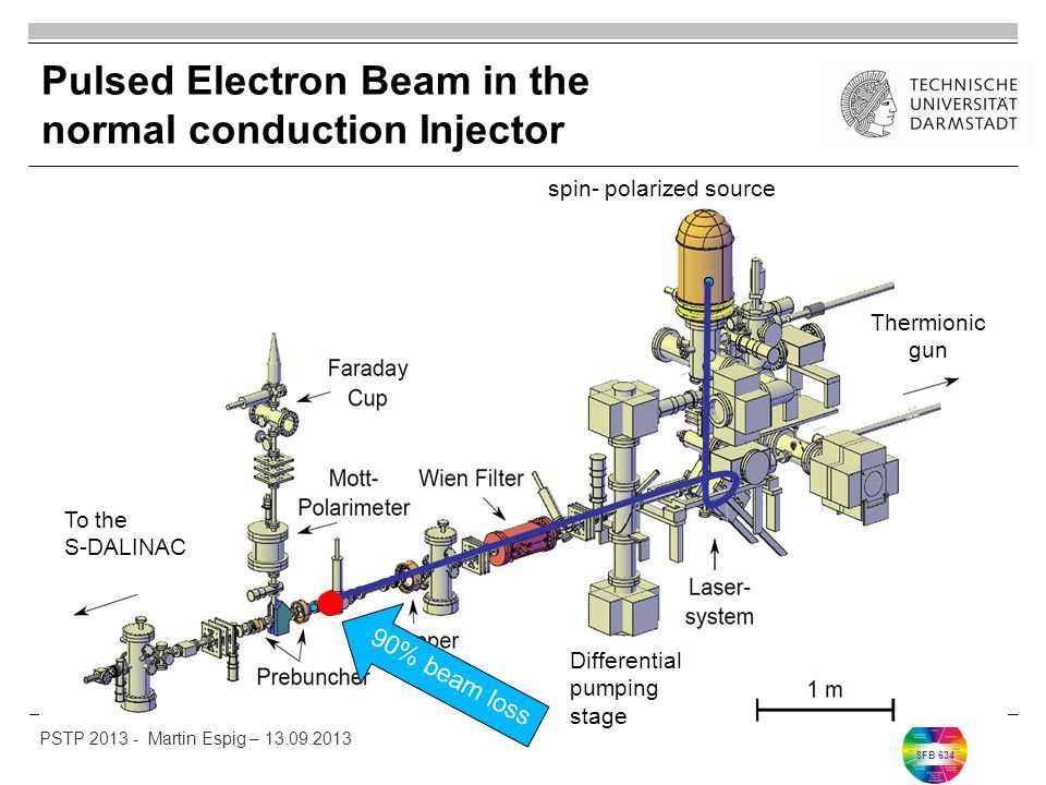 SFB 634 Pulsed Electron Beam in the normal conduction Injector 90% beam loss spin- polarized source Thermionic gun To the S-DALINAC Differential pumping stage PSTP 2013 - Martin Espig – 13.09.2013
