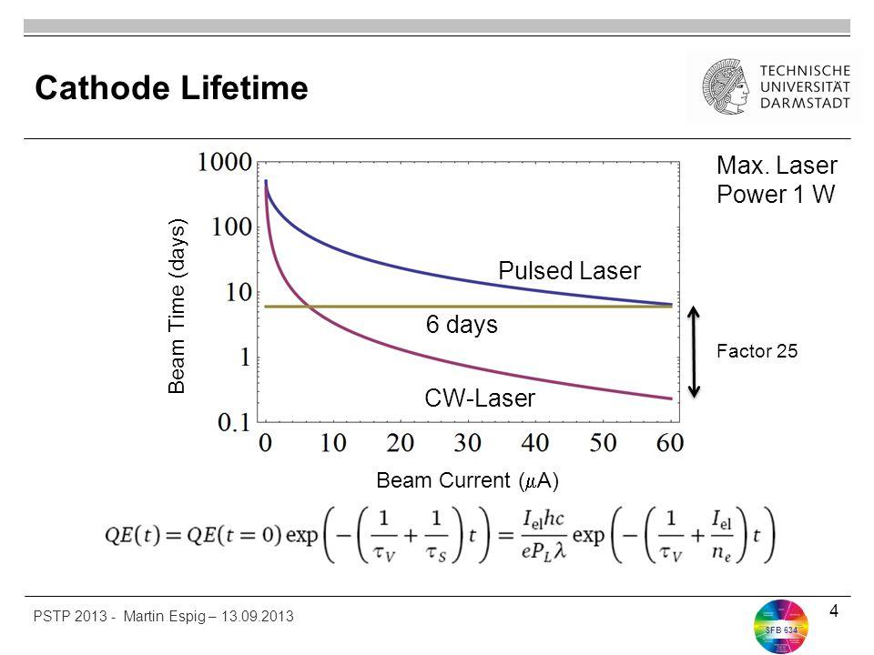 SFB 634 Cathode Lifetime 4 CW-Laser Pulsed Laser 6 days Factor 25 Beam Current (  A) Beam Time (days) PSTP 2013 - Martin Espig – 13.09.2013 Max. Lase
