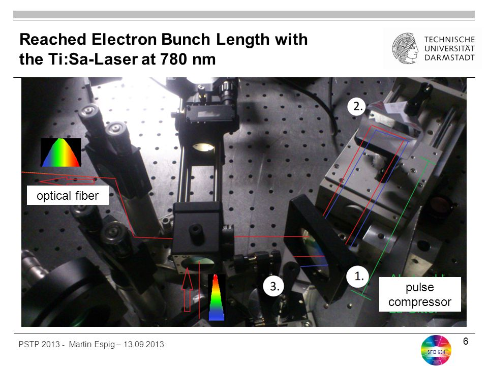 SFB 634 Reached Electron Bunch Length with the Ti:Sa-Laser at 780 nm 6 Pulse Compressor: Distance Prism-Grating (cm) Laser Pulse Length (ps) 4 ps PSTP