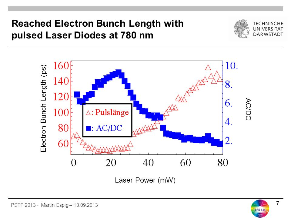 SFB 634 Reached Electron Bunch Length with pulsed Laser Diodes at 780 nm 7 PSTP 2013 - Martin Espig – 13.09.2013 Electron Bunch Length (ps) AC/DC Laser Power (mW)