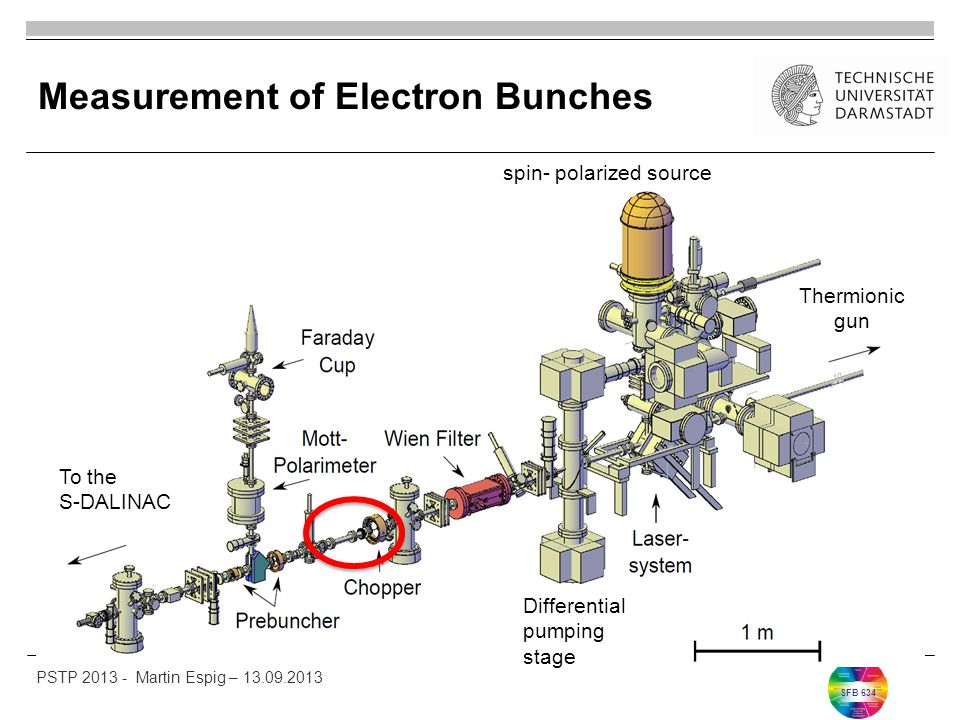 SFB 634 Measurement of Electron Bunches spin- polarized source Thermionic gun To the S-DALINAC Differential pumping stage PSTP 2013 - Martin Espig – 13.09.2013