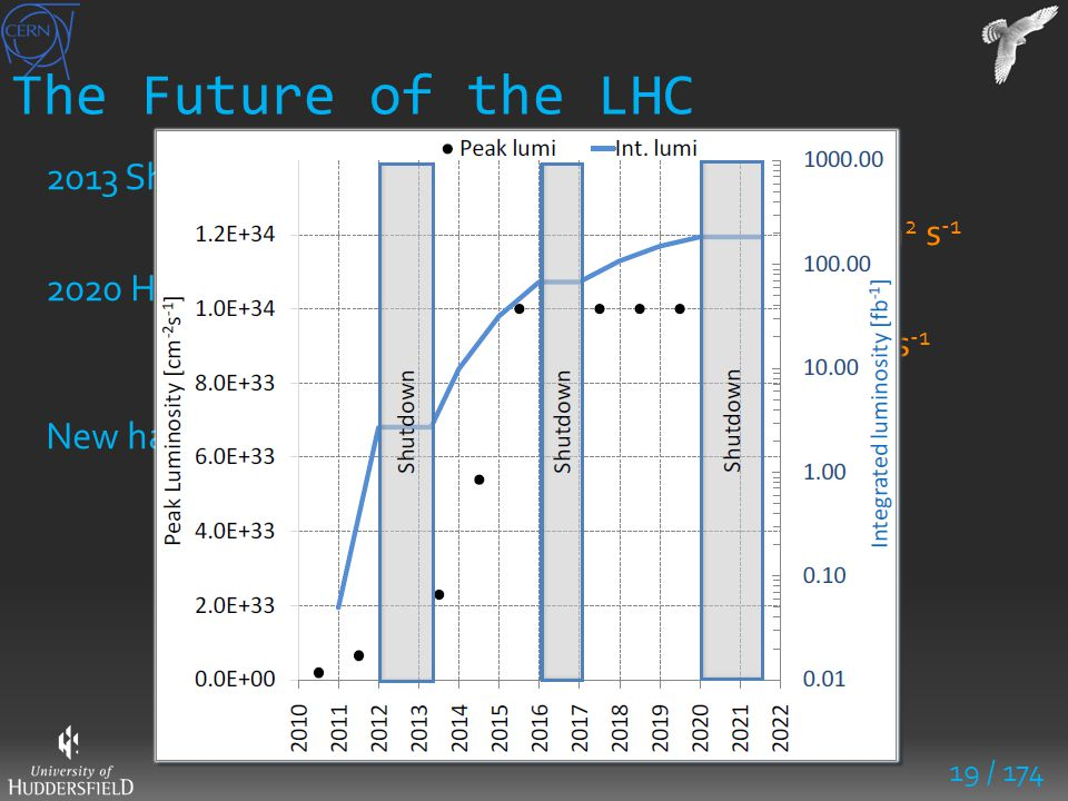 19 / 174 The Future of the LHC 2013 Shutdown: upgrade to design E = 7 TeV and L = 1 x 10 34 cm 2 s -1 2020 HiLumi LHC: Increased L 5 x current design