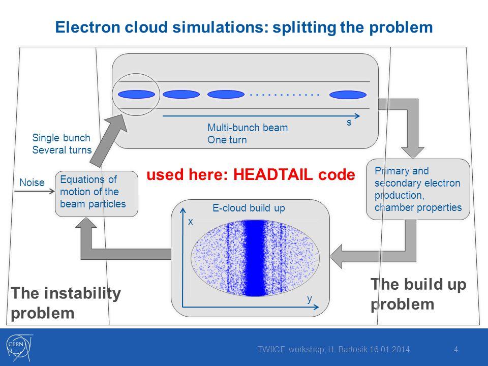 Electron cloud simulations: splitting the problem 4TWIICE workshop, H.