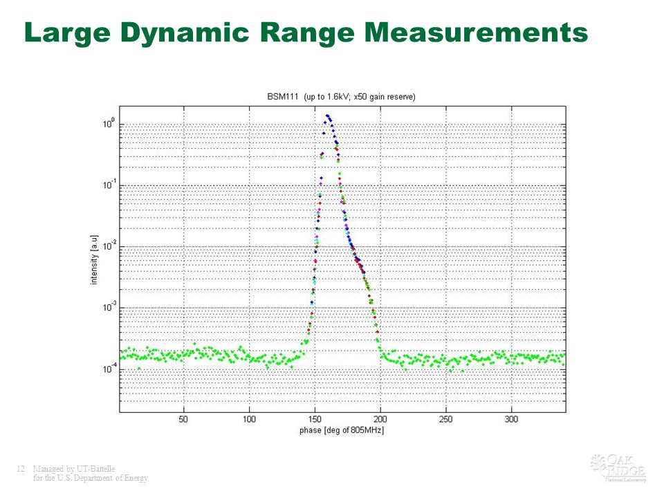 12Managed by UT-Battelle for the U.S. Department of Energy Large Dynamic Range Measurements