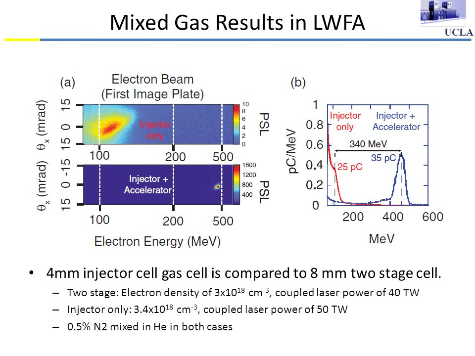 UCLA Mixed Gas Results in LWFA 4mm injector cell gas cell is compared to 8 mm two stage cell.