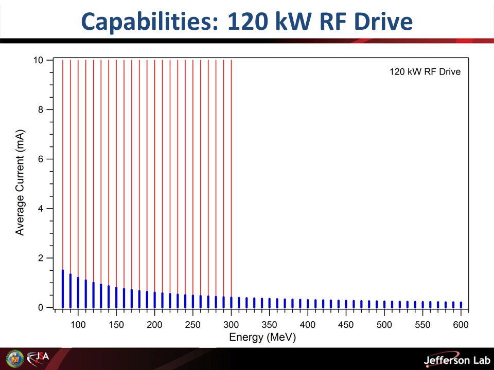 Capabilities: 120 kW RF Drive 20 pC at 75 MHz 2 pC at 750 MHz 2.7 pC at 75 MHz 0.27 pC at 750 MHz