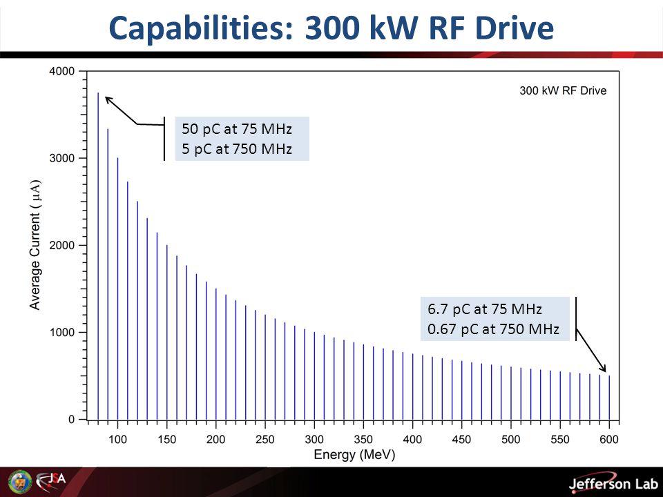 Capabilities: 300 kW RF Drive 50 pC at 75 MHz 5 pC at 750 MHz 6.7 pC at 75 MHz 0.67 pC at 750 MHz