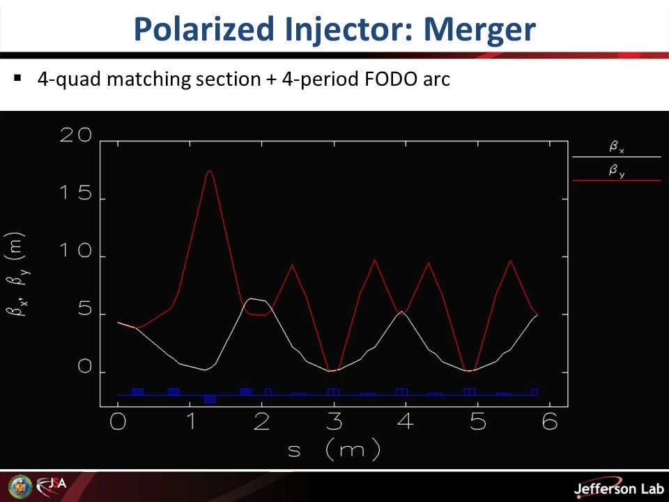 Polarized Injector: Merger  4-quad matching section + 4-period FODO arc