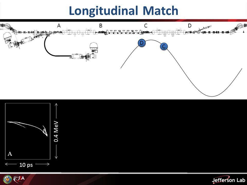 Longitudinal Match A B C D 10 ps B C D 0.4 MeV A B B C C D D