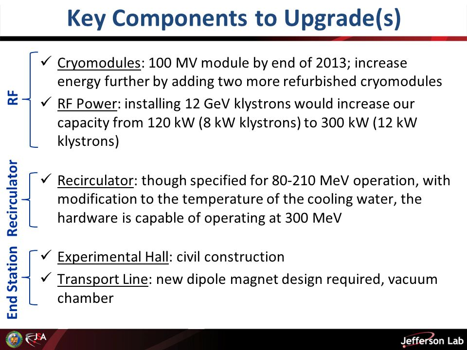 Key Components to Upgrade(s) Cryomodules: 100 MV module by end of 2013; increase energy further by adding two more refurbished cryomodules RF Power: installing 12 GeV klystrons would increase our capacity from 120 kW (8 kW klystrons) to 300 kW (12 kW klystrons) Recirculator: though specified for 80-210 MeV operation, with modification to the temperature of the cooling water, the hardware is capable of operating at 300 MeV Experimental Hall: civil construction Transport Line: new dipole magnet design required, vacuum chamber RF Recirculator End Station