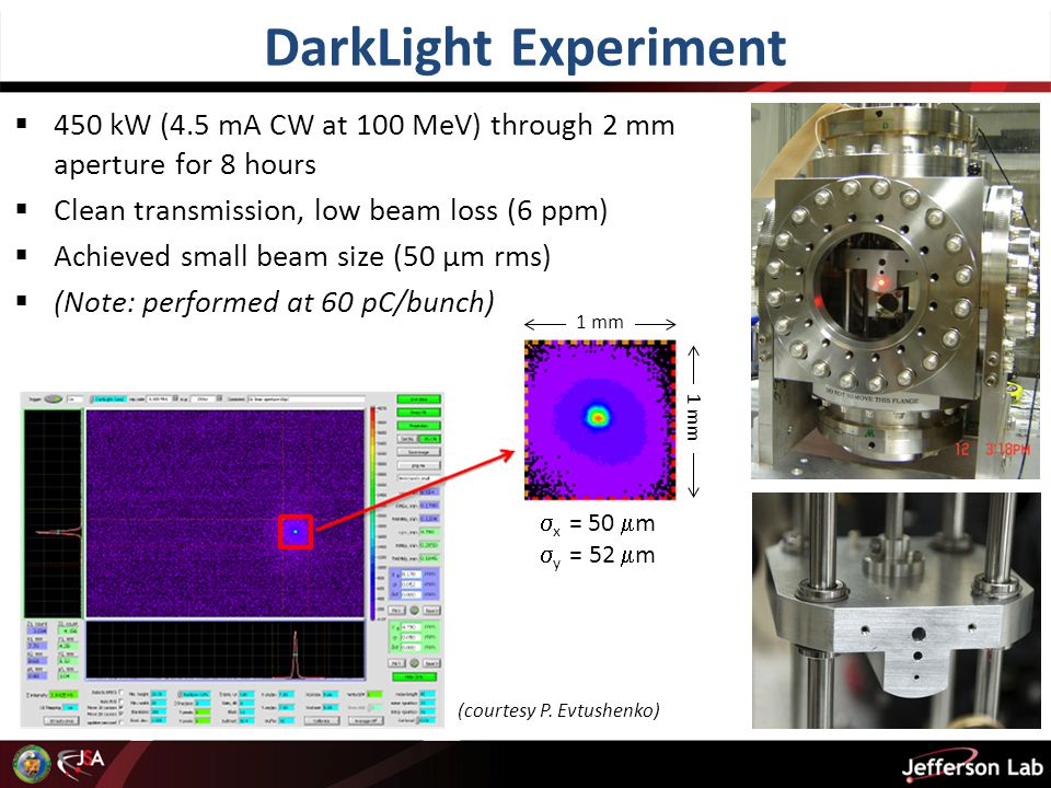 DarkLight Experiment  450 kW (4.5 mA CW at 100 MeV) through 2 mm aperture for 8 hours  Clean transmission, low beam loss (6 ppm)  Achieved small beam size (50 μm rms)  (Note: performed at 60 pC/bunch) 1 mm  x = 50  m  y = 52  m (courtesy P.