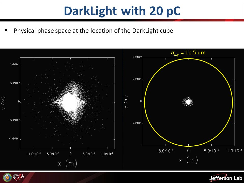 DarkLight with 20 pC  x,y = 11.5 um  Physical phase space at the location of the DarkLight cube