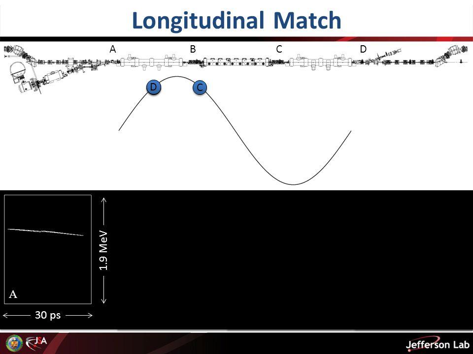 Longitudinal Match 30 ps 1.9 MeV AB C D B B C C D D A B C D