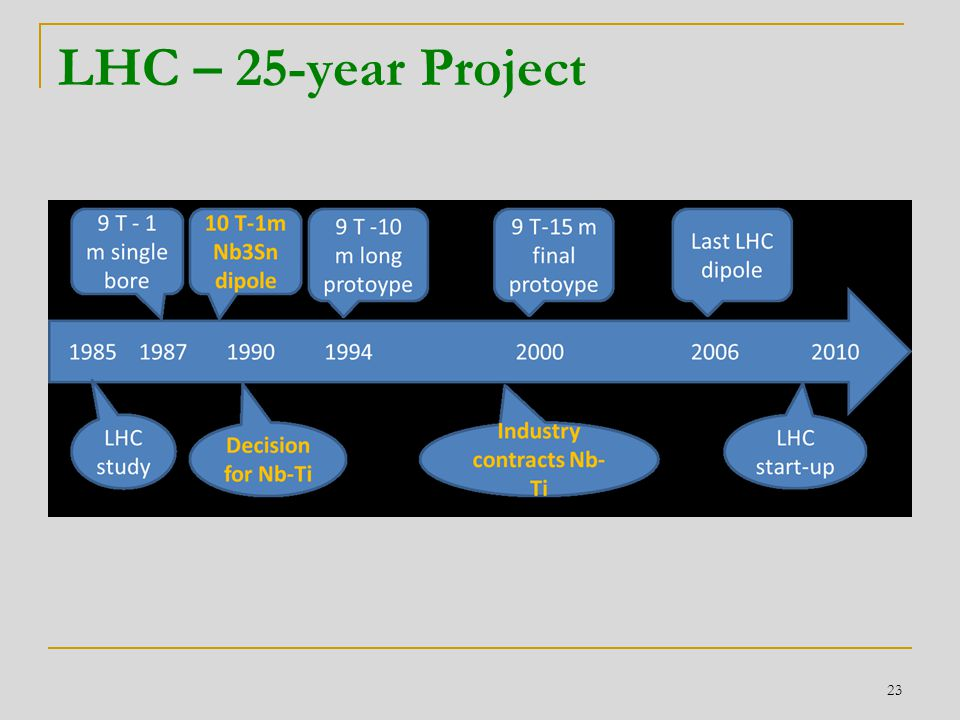 LHC – 25-year Project 23