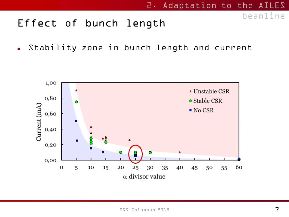 Effect of bunch length Stability zone in bunch length and current 2.