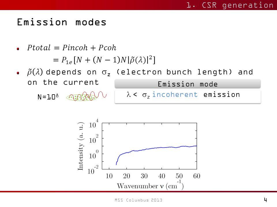 10 Emission modes 1. CSR generation N≈10 8  <  z incoherent emission Emission mode 4 MSS Columbus 2013