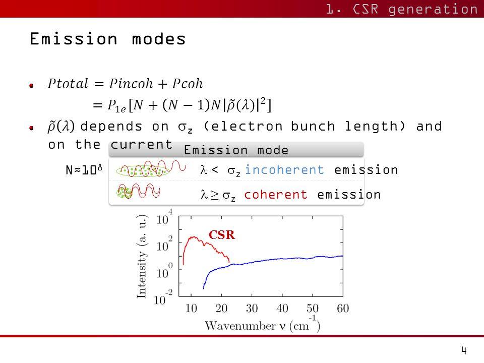 N≈10 8 10  <  z incoherent emission Emission mode Emission modes  ≥  z coherent emission CSR 1. CSR generation 4