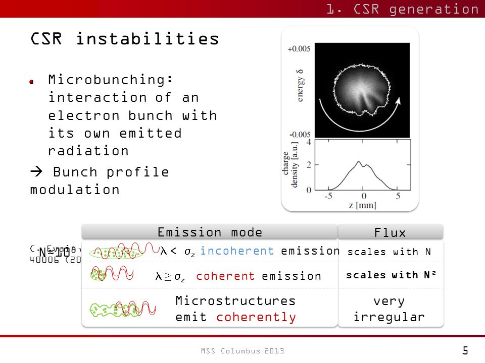 CSR instabilities Microbunching: interaction of an electron bunch with its own emitted radiation  Bunch profile modulation C.
