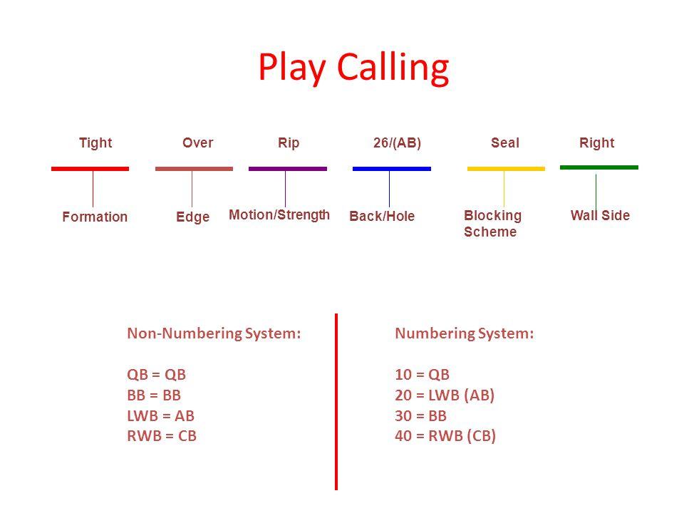 Play Calling Non-Numbering System: QB = QB BB = BB LWB = AB RWB = CB Numbering System: 10 = QB 20 = LWB (AB) 30 = BB 40 = RWB (CB) Formation Edge Moti