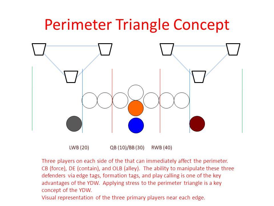 Perimeter Plays