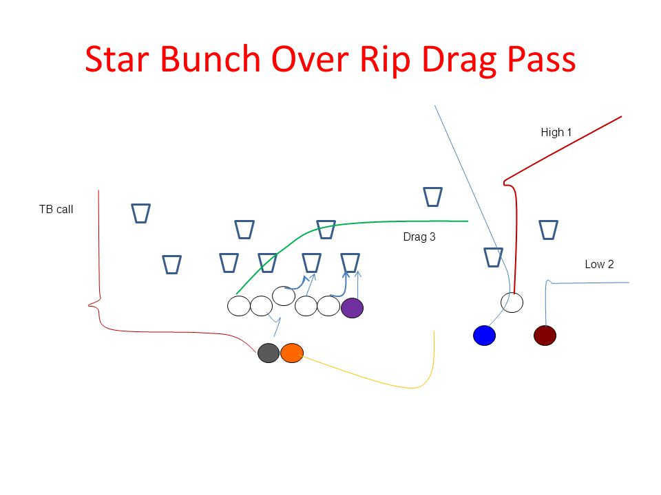 Star Bunch Over Rip Drag Pass Low 2 High 1 Drag 3 TB call